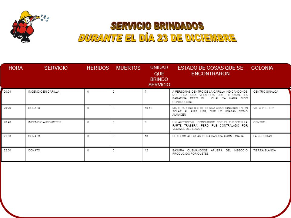 HORASERVICIOHERIDOSMUERTOS UNIDAD QUE BRINDO SERVICIO ESTADO DE COSAS QUE SE ENCONTRARON COLONIA 20:04INCENDIO EN CAPILLA007A PERSONAS DENTRO DE LA CAPILLA INDICANDONOS QUE ERA UNA VELADORA QUE DERRAMO LA PARAFINA PERO EL CUAL YA HABIA SIDO CONTROLADO CENTRO SINALOA 20:29CONATO0010,11MADERA Y BULTOS DE TIERRA ABANDONADOS EN UN SOLAR AL AIRE LIBR, QUE LO USABAN COMO ALMACEN VILLA VERDE21 20:40INCENDIO AUTOMOTRIZ008UN AUTOMOVIL CONSUMIDO POR EL FUEGOEN LA PARTE TRASERA, PERO FUE CONTRALADO POR VECINOS DEL LUGAR CENTRO 21:00CONATO0010SE LLEGO AL LUGAR Y ERA BASURA AMONTONADALAS QUINTAS 22:00CONATO0012BASURA QUEMANDOSE AFUERA DEL NEGOCIO PRODUCIDO POR CUETES TIERRA BLANCA