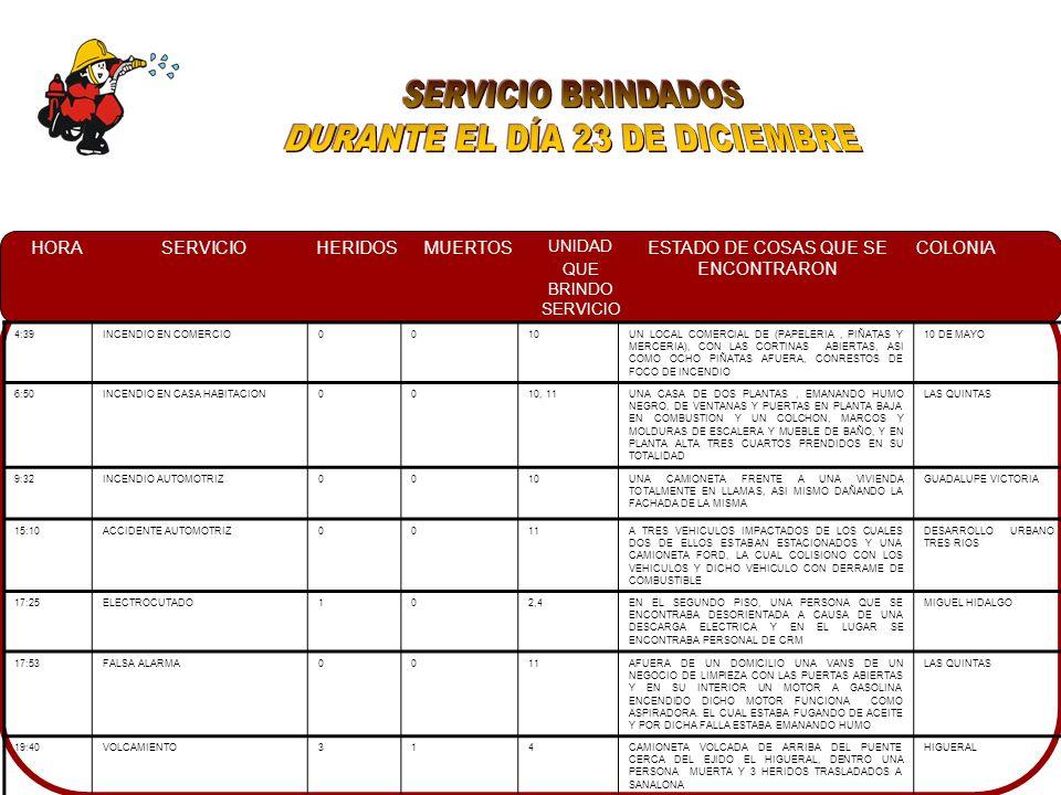 HORASERVICIOHERIDOSMUERTOS UNIDAD QUE BRINDO SERVICIO ESTADO DE COSAS QUE SE ENCONTRARON COLONIA 4:39INCENDIO EN COMERCIO0010UN LOCAL COMERCIAL DE (PAPELERIA, PIÑATAS Y MERCERIA), CON LAS CORTINAS ABIERTAS, ASI COMO OCHO PIÑATAS AFUERA, CONRESTOS DE FOCO DE INCENDIO 10 DE MAYO 6:50INCENDIO EN CASA HABITACION0010, 11UNA CASA DE DOS PLANTAS, EMANANDO HUMO NEGRO, DE VENTANAS Y PUERTAS EN PLANTA BAJA EN COMBUSTION Y UN COLCHON, MARCOS Y MOLDURAS DE ESCALERA Y MUEBLE DE BAÑO, Y EN PLANTA ALTA TRES CUARTOS PRENDIDOS EN SU TOTALIDAD LAS QUINTAS 9:32INCENDIO AUTOMOTRIZ0010UNA CAMIONETA FRENTE A UNA VIVIENDA TOTALMENTE EN LLAMAS, ASI MISMO DAÑANDO LA FACHADA DE LA MISMA GUADALUPE VICTORIA 15:10ACCIDENTE AUTOMOTRIZ0011A TRES VEHICULOS IMPACTADOS DE LOS CUALES DOS DE ELLOS ESTABAN ESTACIONADOS Y UNA CAMIONETA FORD, LA CUAL COLISIONO CON LOS VEHICULOS Y DICHO VEHICULO CON DERRAME DE COMBUSTIBLE DESARROLLO URBANO TRES RIOS 17:25ELECTROCUTADO102,4EN EL SEGUNDO PISO, UNA PERSONA QUE SE ENCONTRABA DESORIENTADA A CAUSA DE UNA DESCARGA ELECTRICA Y EN EL LUGAR SE ENCONTRABA PERSONAL DE CRM MIGUEL HIDALGO 17:53FALSA ALARMA0011AFUERA DE UN DOMICILIO UNA VANS DE UN NEGOCIO DE LIMPIEZA CON LAS PUERTAS ABIERTAS Y EN SU INTERIOR UN MOTOR A GASOLINA ENCENDIDO DICHO MOTOR FUNCIONA COMO ASPIRADORA.