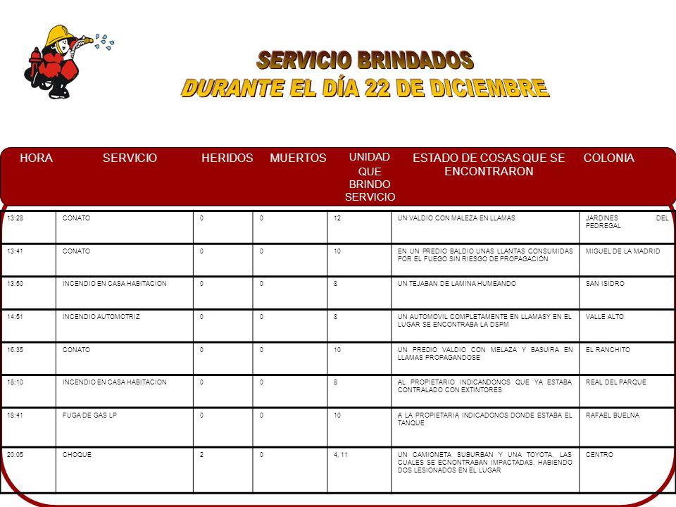 HORASERVICIOHERIDOSMUERTOS UNIDAD QUE BRINDO SERVICIO ESTADO DE COSAS QUE SE ENCONTRARON COLONIA 13:28CONATO0012UN VALDIO CON MALEZA EN LLAMASJARDINES DEL PEDREGAL 13:41CONATO0010EN UN PREDIO BALDIO UNAS LLANTAS CONSUMIDAS POR EL FUEGO SIN RIESGO DE PROPAGACIÓN MIGUEL DE LA MADRID 13:50INCENDIO EN CASA HABITACION008UN TEJABAN DE LAMINA HUMEANDOSAN ISIDRO 14:51INCENDIO AUTOMOTRIZ008UN AUTOMOVIL COMPLETAMENTE EN LLAMASY EN EL LUGAR SE ENCONTRABA LA DSPM VALLE ALTO 16:35CONATO0010UN PREDIO VALDIO CON MELAZA Y BASUIRA EN LLAMAS PROPAGANDOSE EL RANCHITO 18;10INCENDIO EN CASA HABITACION008AL PROPIETARIO INDICANDONOS QUE YA ESTABA CONTRALADO CON EXTINTORES REAL DEL PARQUE 18:41FUGA DE GAS LP0010A LA PROPIETARIA INDICADONOS DONDE ESTABA EL TANQUE RAFAEL BUELNA 20:05CHOQUE204, 11UN CAMIONETA SUBURBAN Y UNA TOYOTA, LAS CUALES SE ECNONTRABAN IMPACTADAS, HABIENDO DOS LESIONADOS EN EL LUGAR CENTRO