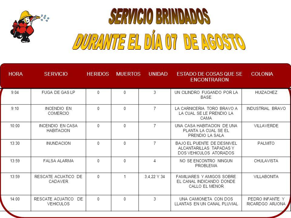 HORASERVICIOHERIDOSMUERTOSUNIDADESTADO DE COSAS QUE SE ENCONTRARON COLONIA 9:04FUGA DE GAS LP003UN CILINDRO FUGANDO POR LA BASE HUIZACHEZ 9:10INCENDIO EN COMERCIO 007LA CARNICERIA TORO BRAVO A LA CUAL SE LE PRENDIO LA CAMA INDUSTRIAL BRAVO 10:00INCENDIO EN CASA HABITACION 007UNA CASA HABITACION DE UNA PLANTA LA CUAL SE EL PRENDIO LA SALA VILLAVERDE 13:30INUNDACION007BAJO EL PUENTE DE DESNIVEL ALCANTARILLAS TAPADAS Y DOS VEHICULOS ATORADOS PALMITO 13:59FALSA ALARMA004NO SE ENCONTRO NINGUN PROBLEMA CHULAVISTA 13:59RESCATE ACUATICO DE CADAVER 013,4,22 Y 34FAMILIARES Y AMIGOS SOBRE EL CANAL INDICANDO DONDE CALLO EL MENOR VILLABONITA 14:00RESCATE ACUATICO DE VEHICULOS 003UNA CAMIONETA CON DOS LLANTAS EN UN CANAL PLUVIAL PEDRO INFANTE Y RICARDGO ARJONA