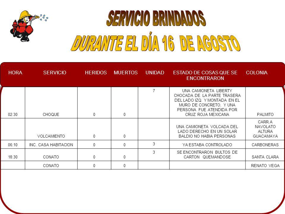 HORASERVICIOHERIDOSMUERTOSUNIDADESTADO DE COSAS QUE SE ENCONTRARON COLONIA 02:30CHOQUE00 7UNA CAMIONETA LIBERTY CHOCADA DE LA PARTE TRASERA DEL LADO IZQ.
