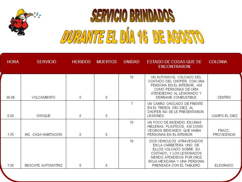 HORASERVICIOHERIDOSMUERTOSUNIDADESTADO DE COSAS QUE SE ENCONTRARON COLONIA 00:08VOLCAMIENTO00 10UN AUTOMOVIL VOLCADO DEL COSTADO DEL CHOFER, CON UNA PERSONA EN EL INTERIOR; ASÍ COMO PERSONAS DE CRM ATENDIEDNO AL LESIONADO Y DERRAME COMBUSTIBLECENTRO 0:20CHOQUE00 7UN CARRO CHOCADO DE FRENTE EN EL TREBOL DEL DIEZ, AL CHOFER NO SE LE PRESENTARON LESIONES CAMPO EL DIEZ 1:35INC.