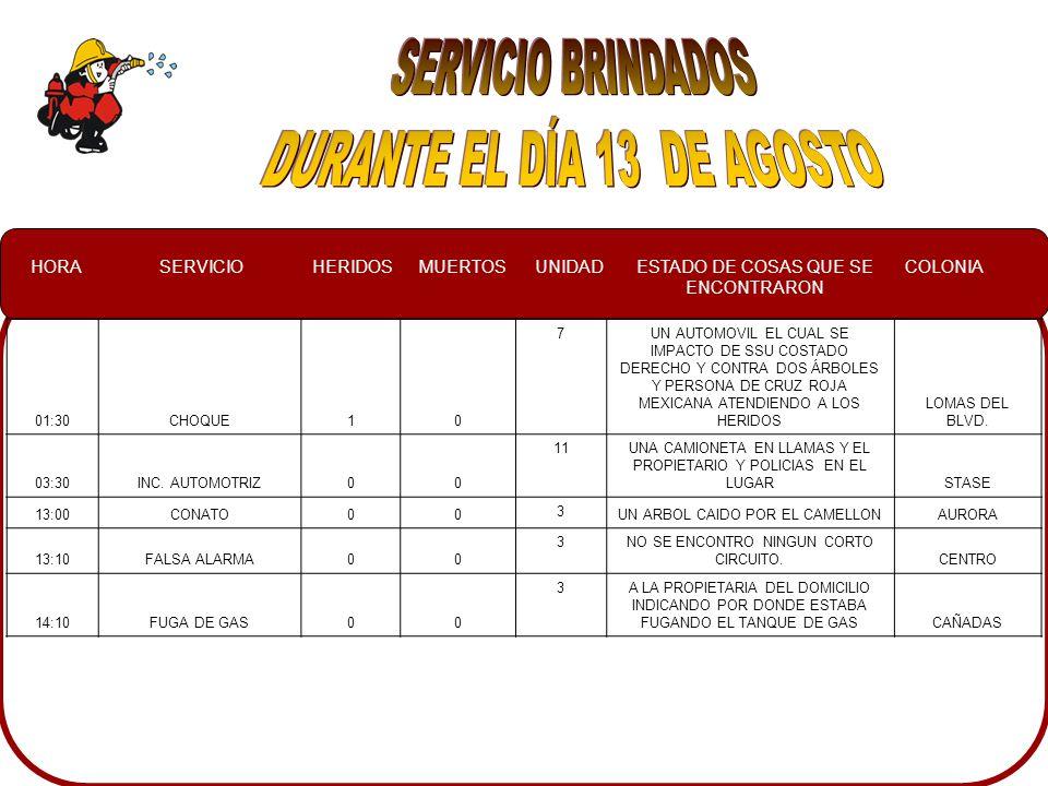HORASERVICIOHERIDOSMUERTOSUNIDADESTADO DE COSAS QUE SE ENCONTRARON COLONIA 01:30CHOQUE10 7UN AUTOMOVIL EL CUAL SE IMPACTO DE SSU COSTADO DERECHO Y CONTRA DOS ÁRBOLES Y PERSONA DE CRUZ ROJA MEXICANA ATENDIENDO A LOS HERIDOS LOMAS DEL BLVD.