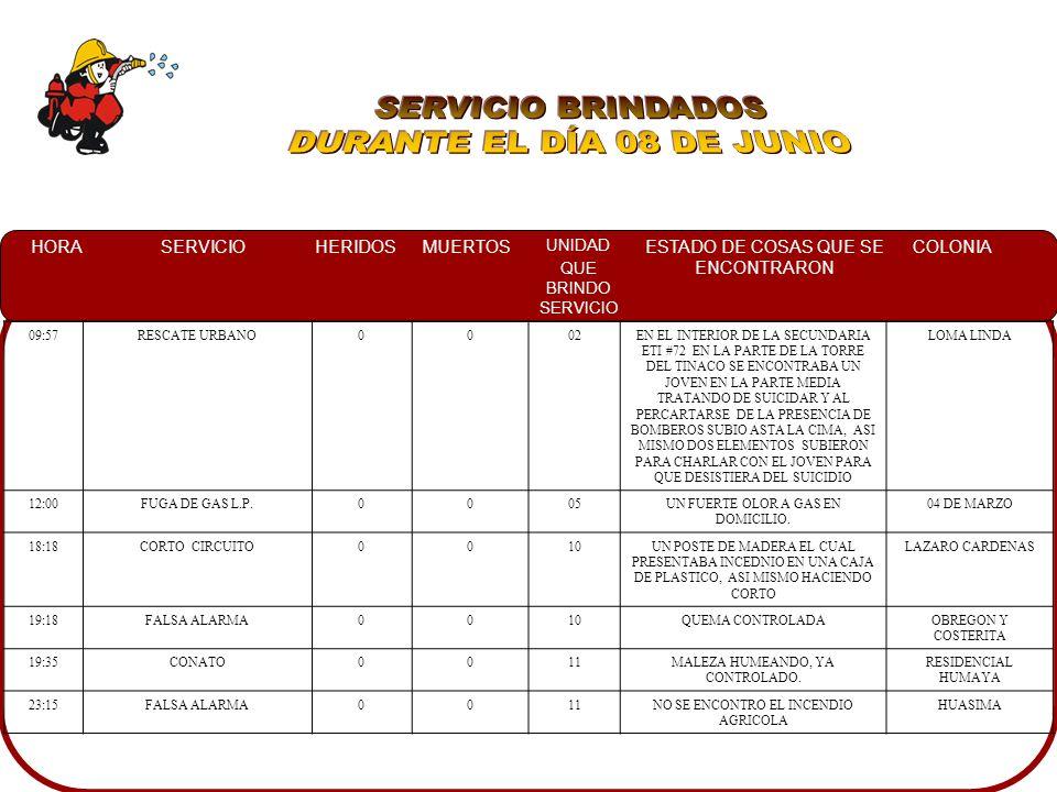 HORASERVICIOHERIDOSMUERTOS UNIDAD QUE BRINDO SERVICIO ESTADO DE COSAS QUE SE ENCONTRARON COLONIA 08:00VOLCAMIENTO1004UNA CAMIONETA FORD RANGER COLOR BLANCO VOLCADA DEL LADO IZQUIERDO, ASI COMO A PERSONAL DE CRM ATENDIENDO AL LESIONADO CENTRO 11:30CONATO0003QUEMA CONTROLADACARR.