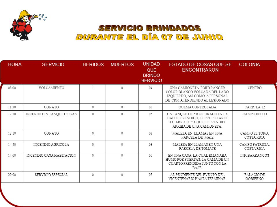 HORASERVICIOHERIDOSMUERTOS UNIDAD QUE BRINDO SERVICIO ESTADO DE COSAS QUE SE ENCONTRARON COLONIA 08:00VOLCAMIENTO1004UNA CAMIONETA FORD RANGER COLOR B
