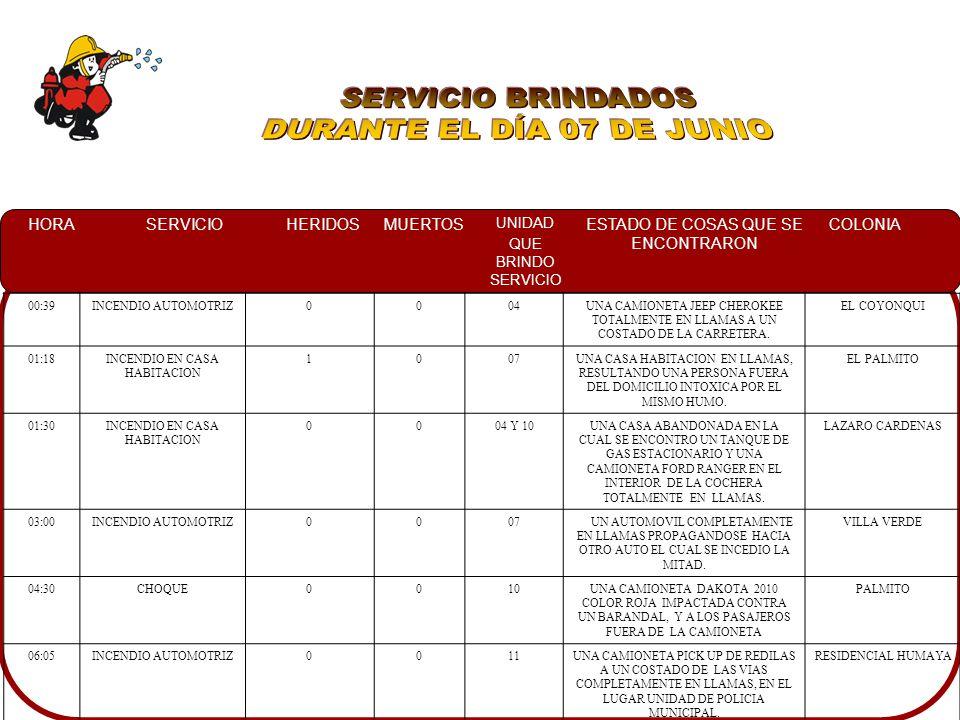 HORASERVICIOHERIDOSMUERTOS UNIDAD QUE BRINDO SERVICIO ESTADO DE COSAS QUE SE ENCONTRARON COLONIA 16:00VOLCAMIENTO3011UNA PERSONA FEMENINA TIRADA A UN COSTADO DE LA CARRETERA, Y OTRAS DOS FEMENINAS CON GOLPES LEVES, LAS CUALES SE VOLCARON DE UNA MOTOCICLETA LA CUAL FUE RETIRADA.