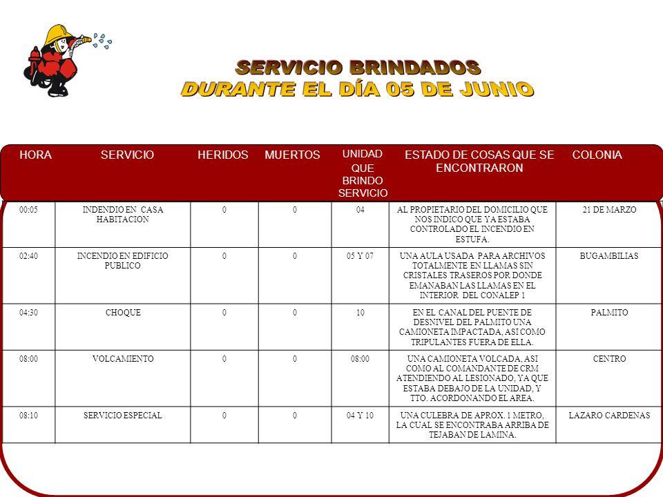 HORASERVICIOHERIDOSMUERTOS UNIDAD QUE BRINDO SERVICIO ESTADO DE COSAS QUE SE ENCONTRARON COLONIA 00:05INDENDIO EN CASA HABITACION 0004AL PROPIETARIO D