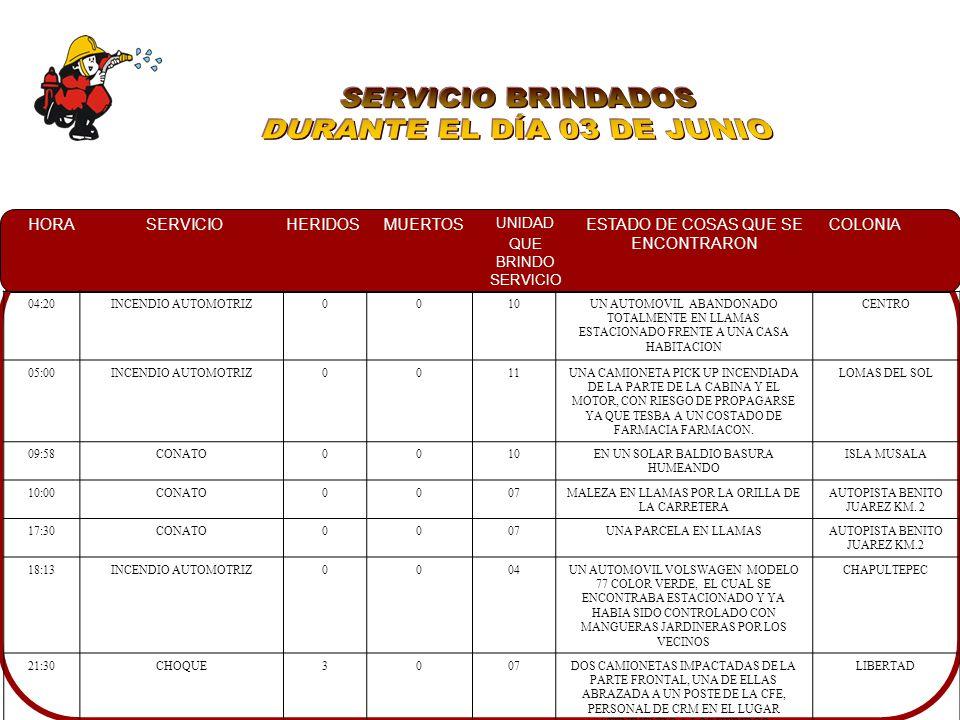 HORASERVICIOHERIDOSMUERTOS UNIDAD QUE BRINDO SERVICIO ESTADO DE COSAS QUE SE ENCONTRARON COLONIA 00:15VOLCAMIENTO0004DOS UNIDADES IMPACTADAS Y VOLCADAS SOBRE SU COSTADO CENTRO 14:15INCENDIO AUTOMOTRIZ0010UN AUTOMOVIL ESTACIONADO CON COFRE ABIERTO CON DAÑOS PRESENTADOS POR EL FUEGO, CONTROLADO CON EXTINTOR.