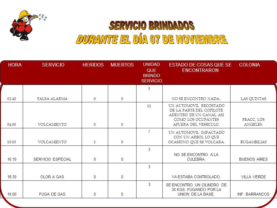 HORASERVICIOHERIDOSMUERTOS UNIDAD QUE BRINDO SERVICIO ESTADO DE COSAS QUE SE ENCONTRARON COLONIA 02:40FALSA ALARMA00 5 NO SE ENCONTRO NADA..LAS QUINTAS 04:00VOLCAMIENTO00 11UN AUTOMOVIL RECOSTADO DE LA PARTE DEL COPILOTE ADENTRO DE UN CANAL ASI COMO LOS OCUPANTES AFUERA DEL VEHICULO.