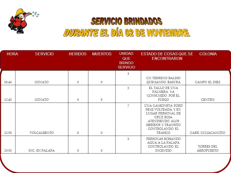HORASERVICIOHERIDOSMUERTOS UNIDAD QUE BRINDO SERVICIO ESTADO DE COSAS QUE SE ENCONTRARON COLONIA 18:40CONATO00 3 UN TERRENO BALDIO QUEMANDO BASURACAMPO EL DIEZ 22:40CONATO00 5EL TALLO DE UNA PALMERA YA CONSUMIDO POR EL FUEGOCENTRO 22:50VOLCAMIENTO80 7UNA CAMIONETA FORD SEMI VOLTEADA Y EN LUGAR PERSONAL DE CRUZ ROJA ATENDIENDO ALOS HERIDOS Y TRANSITO CONTROLANDO EL TRAFICOCARR.