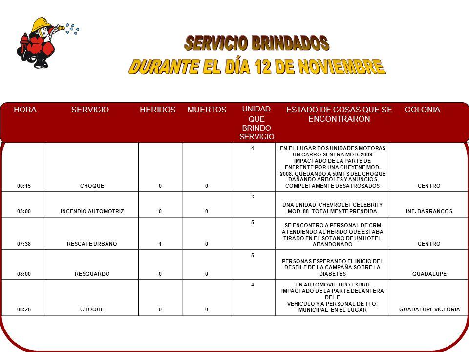 HORASERVICIOHERIDOSMUERTOS UNIDAD QUE BRINDO SERVICIO ESTADO DE COSAS QUE SE ENCONTRARON COLONIA 13:11QUEMA CONTROLADA00 5EN UN TERRENO BARDEADO SE ENCONTRO A DOS PERSONAS QUEMANDO BASURA, LO CUAL ERA QUEMA CONTROLADA, Y ALGUNOS VECINOS MOLESTOS.GUADALUPE 14:11INCENDIO AUTOMOTRIZ00 5 UN AUTOMOVIL TSURU ESTACIONADO CON LA PARTE DEL MOTOR EN LLAMAS.GUADALUPE 15:56CHOQUE10 4TRES AUTOMOVILES IMPACTADOS: FORD MUSTANG COLOR ROJO HONDA CIVIC COLOR AZUL CAMIONETA PICK UP FORD HARLEY DAVIDSON.LAS QUINTAS 23:03CHOQUE00 4UN CAMIONETA JEEP CHEROKEE VOLCADA SOBRE EL LADO DERECHO EN LA BANQUETA DE UNA CASA.