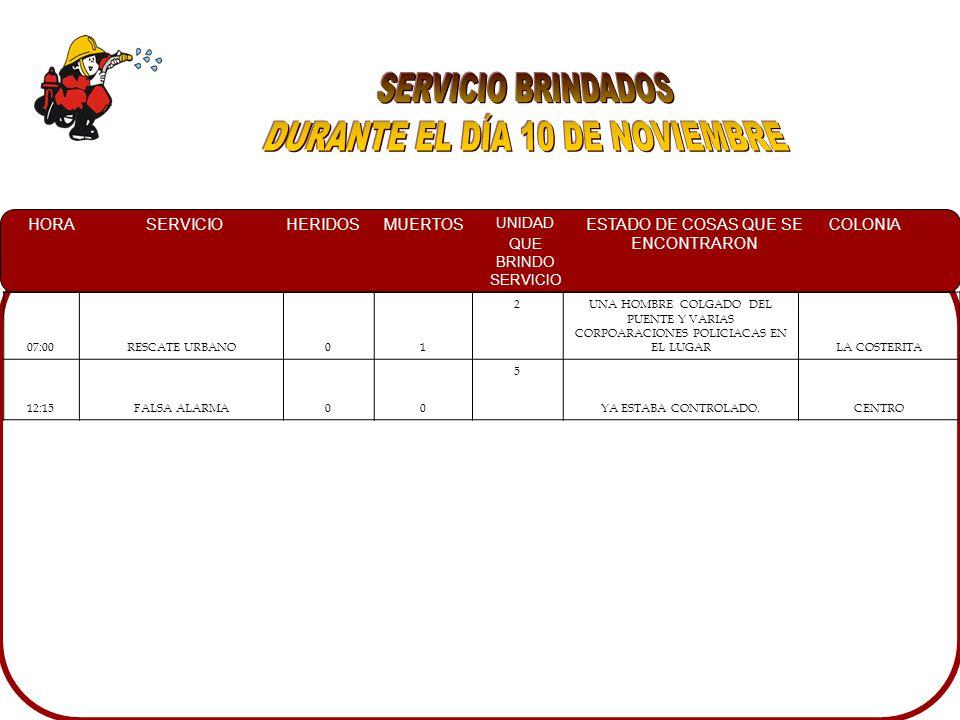 HORASERVICIOHERIDOSMUERTOS UNIDAD QUE BRINDO SERVICIO ESTADO DE COSAS QUE SE ENCONTRARON COLONIA 07:00RESCATE URBANO01 2UNA HOMBRE COLGADO DEL PUENTE Y VARIAS CORPOARACIONES POLICIACAS EN EL LUGARLA COSTERITA 12:15FALSA ALARMA00 5 YA ESTABA CONTROLADO.CENTRO