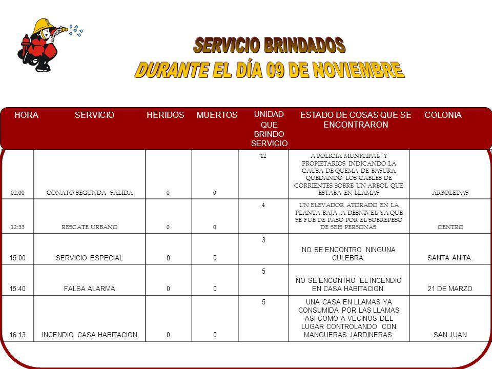 HORASERVICIOHERIDOSMUERTOS UNIDAD QUE BRINDO SERVICIO ESTADO DE COSAS QUE SE ENCONTRARON COLONIA 02:00CONATO SEGUNDA SALIDA00 12A POLICIA MUNICIPAL Y PROPIETARIOS INDICANDO LA CAUSA DE QUEMA DE BASURA QUEDANDO LOS CABLES DE CORRIENTES SOBRE UN ARBOL QUE ESTABA EN LLAMASARBOLEDAS 12:33RESCATE URBANO00 4UN ELEVADOR ATORADO EN LA PLANTA BAJA A DESNIVEL YA QUE SE FUE DE PASO POR EL SOBREPESO DE SEIS PERSONAS.CENTRO 15:00SERVICIO ESPECIAL00 3 NO SE ENCONTRO NINGUNA CULEBRA.SANTA ANITA.