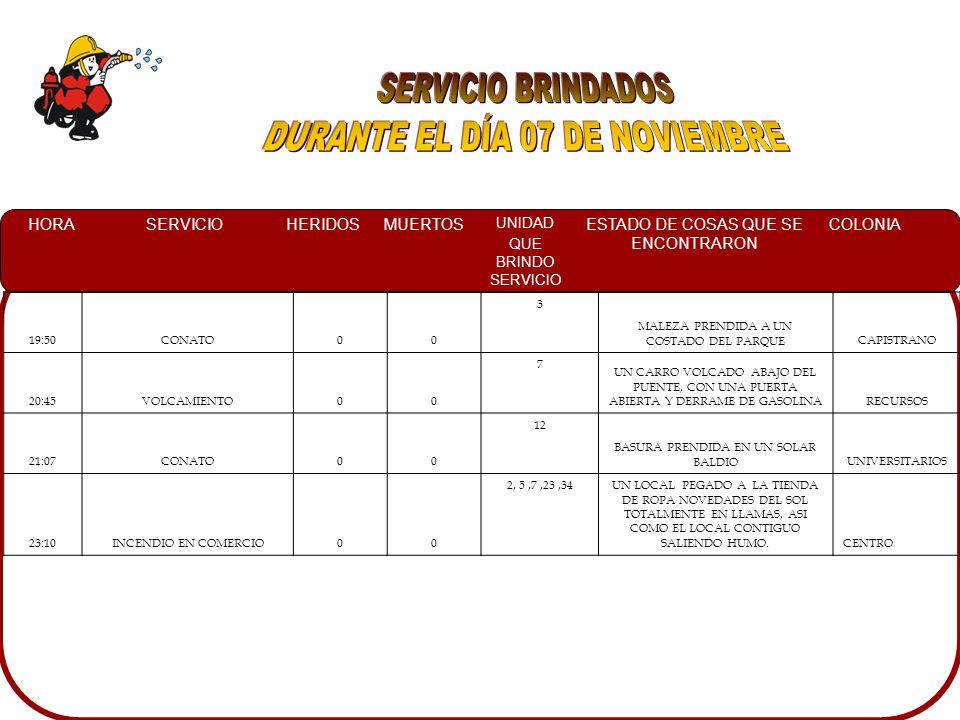 HORASERVICIOHERIDOSMUERTOS UNIDAD QUE BRINDO SERVICIO ESTADO DE COSAS QUE SE ENCONTRARON COLONIA 03:10CHOQUE00 11CUATRO VEHICULOS IMPACTADOS DE FRENTE, UNO DE ELLOS IMPACTADO DE UN COSTADO TAPANDO LA VIALIDAD Y TRANSITO CONTROLANDO EL TRAFICO Y CRUZ ROJA EN EL LUGAR DESARROLLO URBANO TRES RIOS 04:35CHOQUE00 5 TRES VEHICULOS CHOCADOSMIGUEL ALEMAN 13:40 DERRAME DE COMBUSTIBLE00 3 Y 7UN DERRAME DE 100 MTS APROXIMADANTE, A CAUSA DE UNA FALLA DE UN CAMION URBANOLOS PINOS 14:50FUGA DE GAS L.P.00 3 AL PROPIETARIO INDICANDO QUE ESTABA SOBRE CARGADOPALMITO 17:50INC.