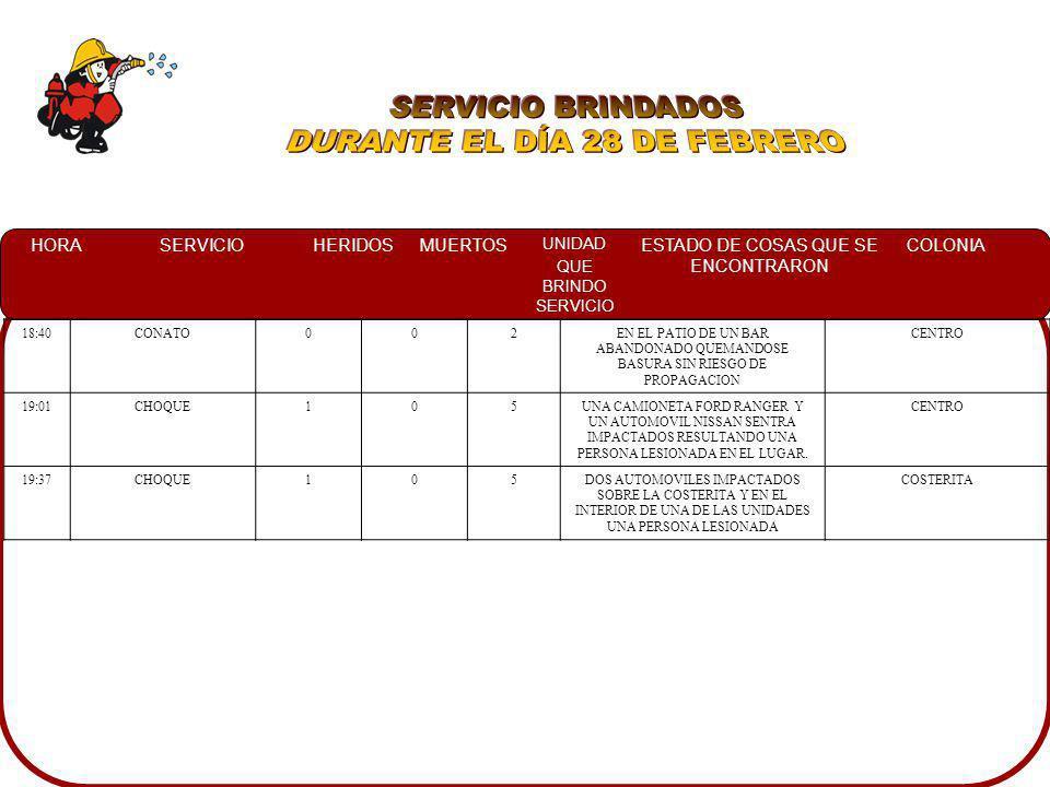 HORASERVICIOHERIDOSMUERTOS UNIDAD QUE BRINDO SERVICIO ESTADO DE COSAS QUE SE ENCONTRARON COLONIA 01:10INCENDIO EN CASA ABANDONADA 007UNA CASA ABANDONADA DE LAMINA YA CONSUMIDA POR EL FUEGO, Y A PERSONAL DE LA DSPM EN EL LUGAR PROGRESO 05:30DERRAME DE COMBUSTIBLE007UN TRANSFORMADOR DE CFE REVENTADO EN SU TOTALIDAD.