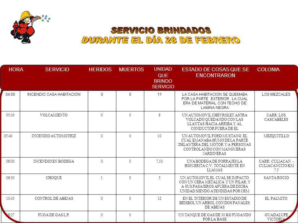 HORASERVICIOHERIDOSMUERTOS UNIDAD QUE BRINDO SERVICIO ESTADO DE COSAS QUE SE ENCONTRARON COLONIA 00:40VOLCAMIENTO0010A PERSONAL DE TTO INDICANDO DONDE SE ENCONTRABA LA UNIDAD EN EL INTERIOR DEL CANAL AGUARUTO 10:45CONTROL DE ABEJAS0012A PROPIETARIO DE LA LIGA DE BEISBOL INDICANDO DONDE SE ENCONTRABAN 2 PANALES EN UN ARBOL, 10 MTS DE ALTURA APROX.