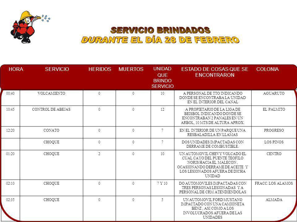 HORASERVICIOHERIDOSMUERTOS UNIDAD QUE BRINDO SERVICIO ESTADO DE COSAS QUE SE ENCONTRARON COLONIA 02:00INCENDIO AUTOMOTRIZ005UN AUTOMOVIL BMW EN LLAMAS.GUADALUPE VICTORIA 02:10VOLCAMIENTO107UNA CAMIONETA FORD EXPLORER IMPACTADA FRONTALMENTE CON UN AUTOMOVIL TSURU MODELO 92 ASI MISMO PRESENTANDO DERRAME DE COMBUSTIBLE LOS PINOS 08:50FALSA ALARMA008NO SE ENCONTRO EL INCENDIO AUTOMOTRIZ CARR.