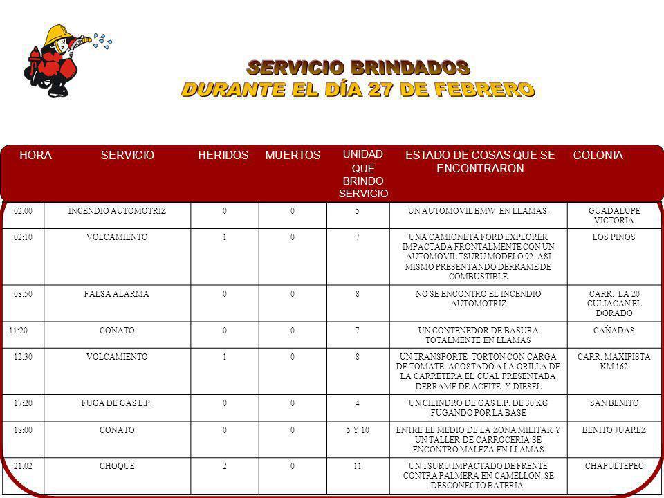 HORASERVICIOHERIDOSMUERTOS UNIDAD QUE BRINDO SERVICIO ESTADO DE COSAS QUE SE ENCONTRARON COLONIA 04:20VOLCAMIENTO207UNA CAMIONETA FORD 2005 DERIVO UN POSTE DE ALUMBRADO PUBLICO, ASI MISMO QUEDADNDO VOLCADA CON LAS LLANTAS HACIA ARRIBA Y A PERSONAL DE CRM ATENDIENDO A LOS LESIONADOS LOMAS DEL BOSQUE 05:30CHOQUE108UNA CAMIONETA CHEROKEE COLOR GRIS IMPACTADA CONTRA UN TORTON QUE ESTABA ESTACIONADO COSTA RICA 13:00CHOQUE1010DOS VEHICULOS IMPACTADOS, ASI COMO TRANSITO EN EL LUGAR.