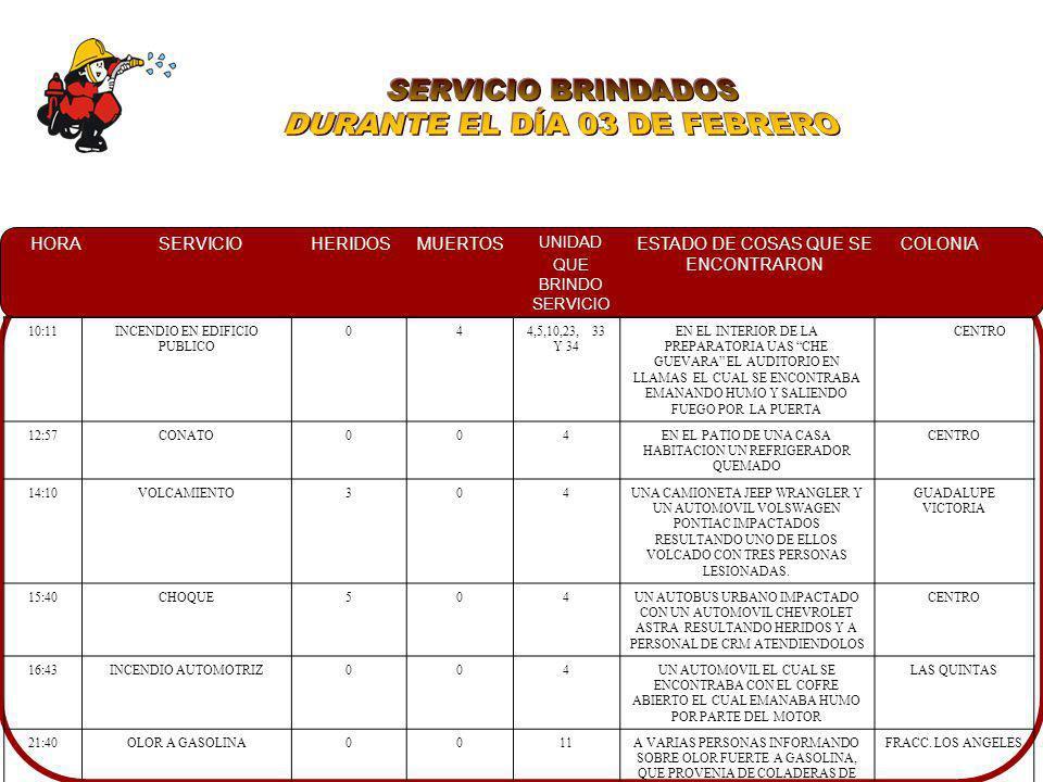 HORASERVICIOHERIDOSMUERTOS UNIDAD QUE BRINDO SERVICIO ESTADO DE COSAS QUE SE ENCONTRARON COLONIA 10:11INCENDIO EN EDIFICIO PUBLICO 044,5,10,23, 33 Y 3