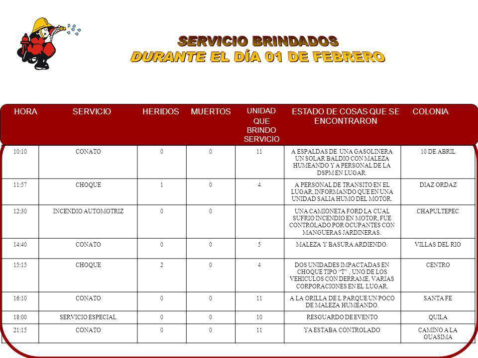 HORASERVICIOHERIDOSMUERTOS UNIDAD QUE BRINDO SERVICIO ESTADO DE COSAS QUE SE ENCONTRARON COLONIA 10:10CONATO0011A ESPALDAS DE UNA GASOLINERA UN SOLAR
