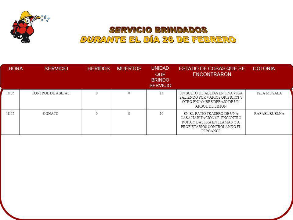 HORASERVICIOHERIDOSMUERTOS UNIDAD QUE BRINDO SERVICIO ESTADO DE COSAS QUE SE ENCONTRARON COLONIA 01:47CHOQUE317A CRM ATENDIENDO A LAS PERSONAS HERIDAS, Y UN AUTOMOVIL FORD MUSTANG IMPACTADO CONTRA UN POSTE EL CUAL PRESENTABA DERRAME CRUCERO CULIACANCITO 09:00CONTROL DE ABEJAS007A PCM TRABAJANDO EN EL ENJAMBRE DE ABEJAS ALTO BACHIGUALATO 10:20SIMULACRO007ALUMNOS DE LA GUARDERIA ALEGRIA EVACUANDO Y A UN PROFESOR INDICANDO DONDE SE PRESENTABA LA FUGA LOMAS DEL BOULEVARD 14:41DERRAME DE COMBUSTIBLE0010UN AUTOMOVIL VOLSWAGEN CARIBE ESTACIONADO EN EL MEDIO DE LA CALLE EL CUAL PRESENTABA DERRAME DE GASOLINA POR EL TAPON DEL TANQUE CENTRO 15:30CHOQUE107UNA CAMIONETA CHEYENNE COLOR BLANCA IMPACTADA CONTRA UN POSTE DE CFE, DERIVANDOLO POR COMPLETO Y DOS MAS VALLE ALTO 17:30CONATO0013EN UN SOLAR BALDIO A UN COSTADO DE UN CANAL MALEZA EN LLAMAS RIVERAS DE TAMAZULA
