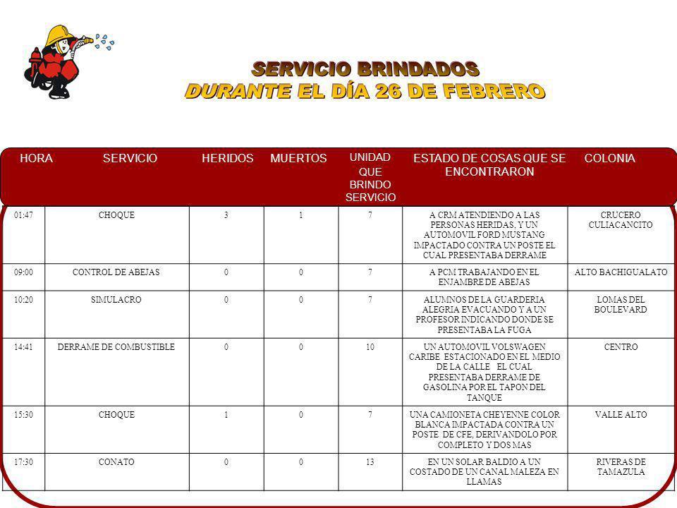 HORASERVICIOHERIDOSMUERTOS UNIDAD QUE BRINDO SERVICIO ESTADO DE COSAS QUE SE ENCONTRARON COLONIA 01:47CHOQUE317A CRM ATENDIENDO A LAS PERSONAS HERIDAS