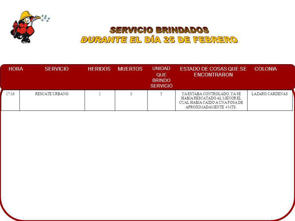 HORASERVICIOHERIDOSMUERTOS UNIDAD QUE BRINDO SERVICIO ESTADO DE COSAS QUE SE ENCONTRARON COLONIA 09:19INCENDI O CASA HABITACION107UNA CASA HABITACION DE UNA PLANTA EN LA CUAL SE ENCONTRO UNA RECAMARA EN LLAMAS PROPAGANDOSE HACIA OTRA CONTIGUA ASI COMO TAMBIEN SALA Y COMEDOR, A LOS MENORES LOS RESCATARON Y QUIENES FUERON TRASLADADOS CON UNA VECINA VILLA COLONIAL 11:00VOLCAMIENTO207UNA CAMIONETA HONDA CRV CONDUCIDA POR UN MENOR DE EDAD SE VOLCO DERRAPANDOSE POR EL CAMELLON QUEDANDO EN POSICION NORMAL Y PERSONAL DE TTO EN EL LUGAR.