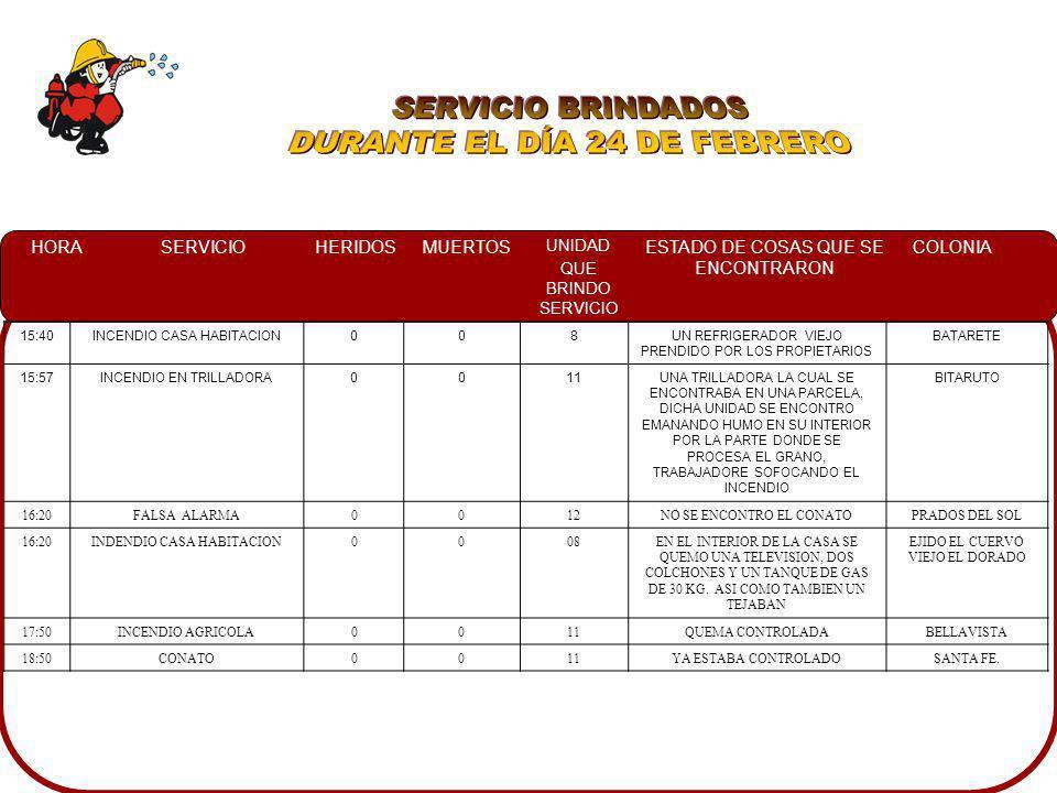 HORASERVICIOHERIDOSMUERTOS UNIDAD QUE BRINDO SERVICIO ESTADO DE COSAS QUE SE ENCONTRARON COLONIA 08:45SERVICIO ESPECIAL008SE RESGUARDO UN DESFILECOSTA RICA 09:38INCENDIO AUTOMOTRIZ007UNA CAMIONETA NISSAN DE LA COMPAÑÍA ACEROS DE CULIACAN TOTALMENTE EN LLAMAS LA CABINA Y DEL MOTOR BARRANCOS 09:45SERVICIO ESPECIAL0011A PERSONAS OBSERVANDO AL GATO EL CUAL SE ENCONTRABA ATRAPADO EN UNA BARDA CON ALAMBRE DE PUAS EN UN DOMICILIO CHAPULTEPEC 11:30CHOQUE007DOS UNIDADES NISSAN INVOLUCRADAS EN UN CHOQUE VOLCAMIENTO SIENDO UNA DE LAS UNIDADES VOLCADA SIN DERRAME, Y LA OTRA CON DERRAME PEMEX 13:35DERRAME DE COMBUSTIBLE0011UNA TRILLADORA EN EL CARRIL DE PTE.