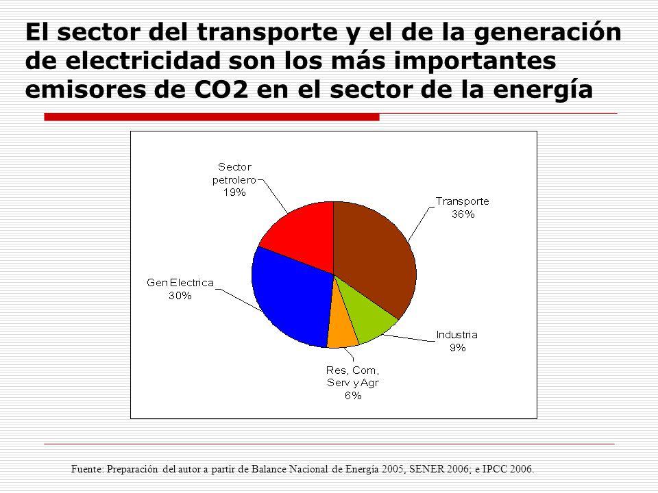 El sector del transporte y el de la generación de electricidad son los más importantes emisores de CO2 en el sector de la energía Fuente: Preparación del autor a partir de Balance Nacional de Energía 2005, SENER 2006; e IPCC 2006.