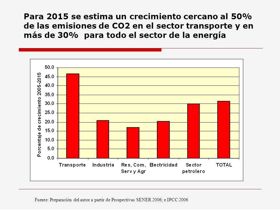 Fuente: Preparación del autor a partir de Prospectivas SENER 2006; e IPCC 2006 Para 2015 se estima un crecimiento cercano al 50% de las emisiones de CO2 en el sector transporte y en más de 30% para todo el sector de la energía