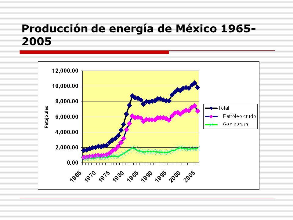 Producción de energía de México 1965- 2005