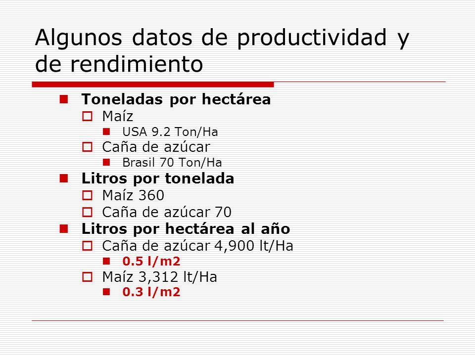 Algunos datos de productividad y de rendimiento Toneladas por hectárea Maíz USA 9.2 Ton/Ha Caña de azúcar Brasil 70 Ton/Ha Litros por tonelada Maíz 360 Caña de azúcar 70 Litros por hectárea al año Caña de azúcar 4,900 lt/Ha 0.5 l/m2 Maíz 3,312 lt/Ha 0.3 l/m2