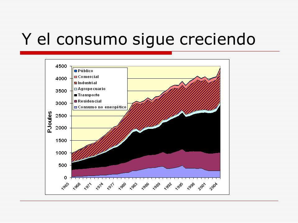 Y el consumo sigue creciendo