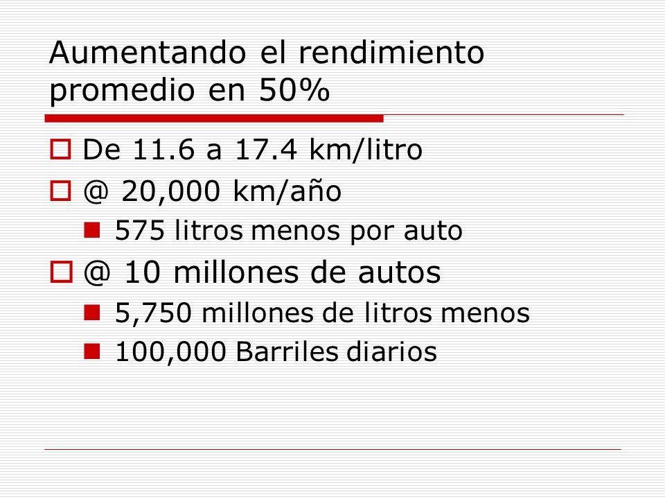 Aumentando el rendimiento promedio en 50% De 11.6 a 17.4 km/litro @ 20,000 km/año 575 litros menos por auto @ 10 millones de autos 5,750 millones de litros menos 100,000 Barriles diarios