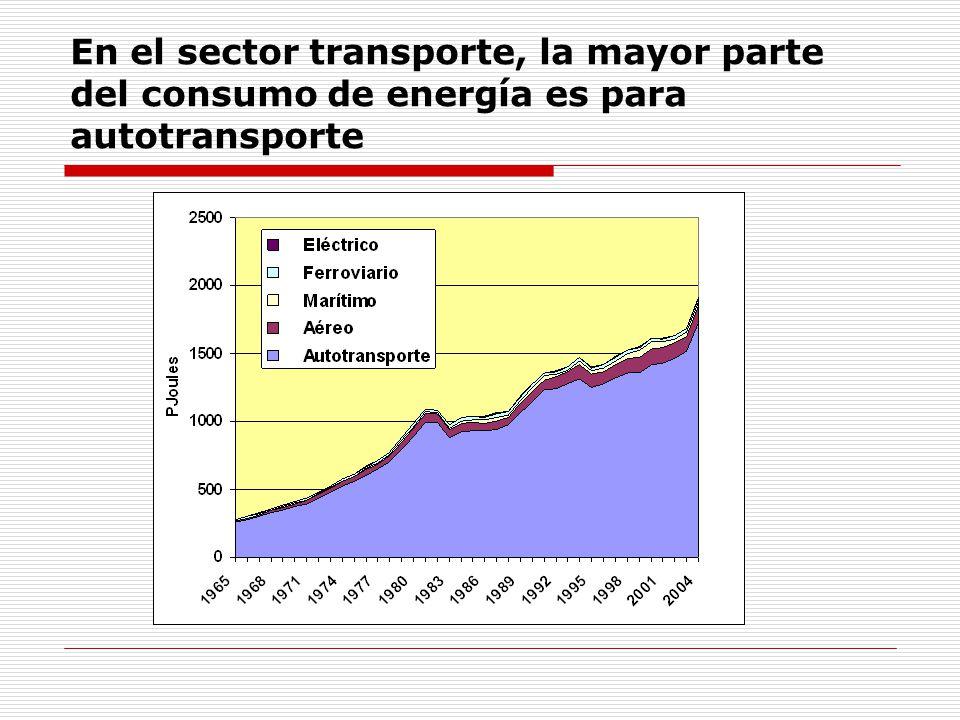 En el sector transporte, la mayor parte del consumo de energía es para autotransporte