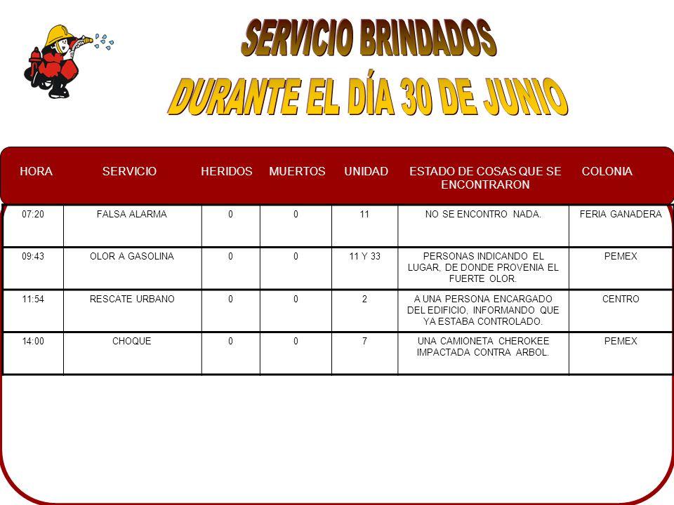 HORASERVICIOHERIDOSMUERTOSUNIDADESTADO DE COSAS QUE SE ENCONTRARON COLONIA 07:20FALSA ALARMA0011NO SE ENCONTRO NADA.FERIA GANADERA 09:43OLOR A GASOLINA0011 Y 33PERSONAS INDICANDO EL LUGAR, DE DONDE PROVENIA EL FUERTE OLOR.