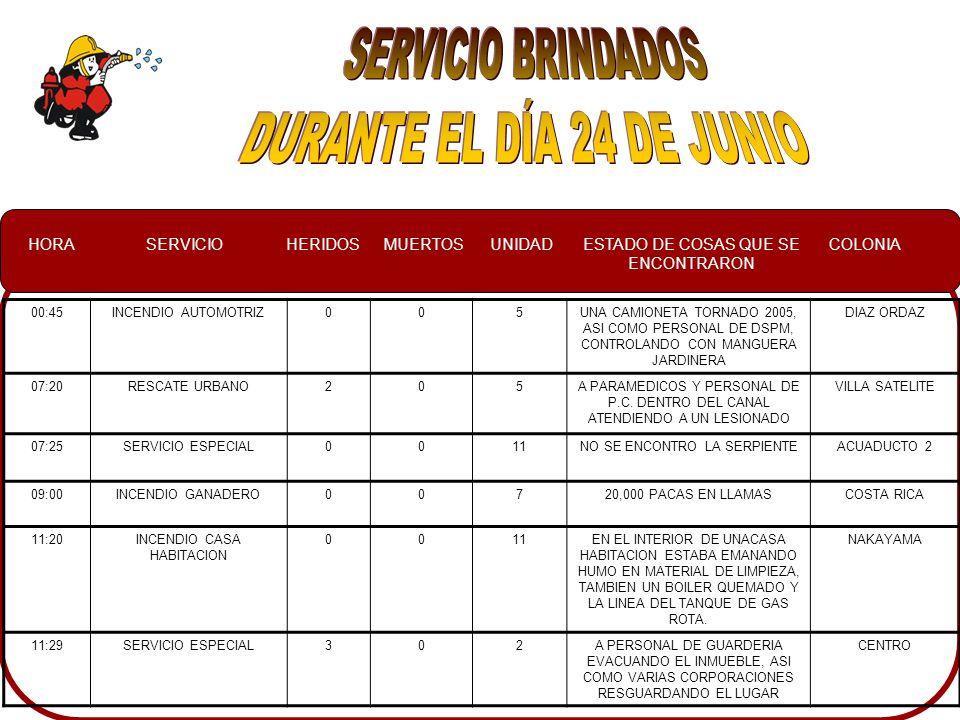 HORASERVICIOHERIDOSMUERTOSUNIDADESTADO DE COSAS QUE SE ENCONTRARON COLONIA 00:45INCENDIO AUTOMOTRIZ005UNA CAMIONETA TORNADO 2005, ASI COMO PERSONAL DE DSPM, CONTROLANDO CON MANGUERA JARDINERA DIAZ ORDAZ 07:20RESCATE URBANO205A PARAMEDICOS Y PERSONAL DE P.C.