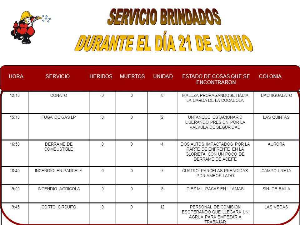 HORASERVICIOHERIDOSMUERTOSUNIDADESTADO DE COSAS QUE SE ENCONTRARON COLONIA 12:10CONATO008MALEZA PROPAGANDOSE HACIA LA BARDA DE LA COCACOLA BACHIGUALATO 15:10FUGA DE GAS LP002UNTANQUE ESTACIONARIO LIBERANDO PRESION POR LA VALVULA DE SEGURIDAD LAS QUINTAS 16:50DERRAME DE COMBUSTIBLE 004DOS AUTOS IMPACTADOS POR LA PARTE DE ENFRENTE EN LA GLORIETA CON UN POCO DE DERRAME DE ACEITE AURORA 18:40INCENDIO EN PARCELA007CUATRO PARCELAS PRENDIDAS POR AMBOS LADO CAMPO URETA 19:00INCENDIO AGRICOLA008DIEZ MIL PACAS EN LLAMASSIN.