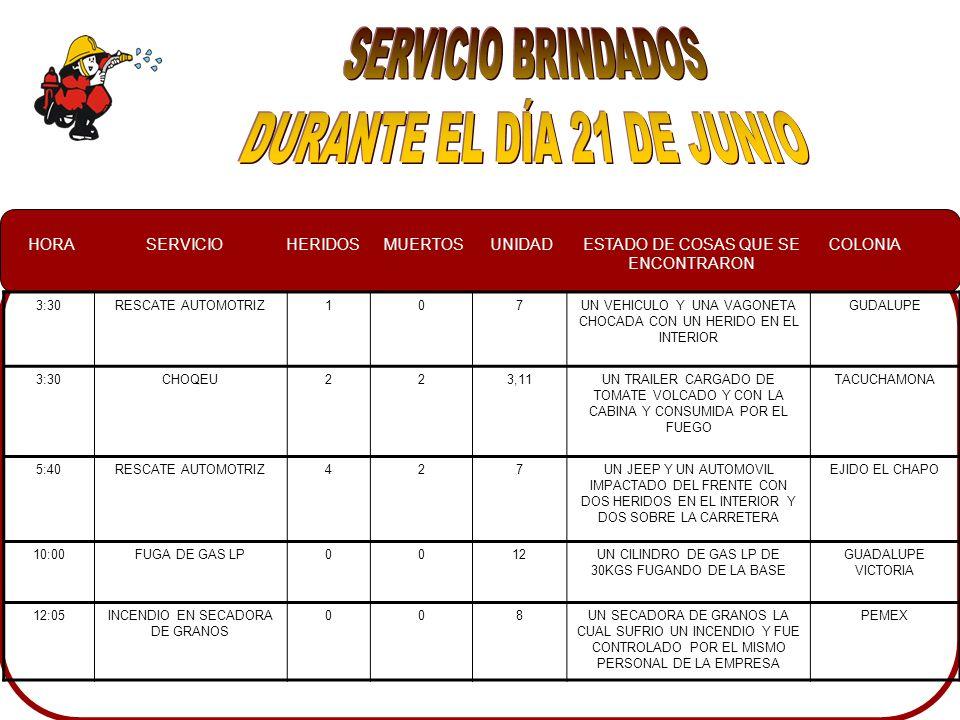 HORASERVICIOHERIDOSMUERTOSUNIDADESTADO DE COSAS QUE SE ENCONTRARON COLONIA 3:30RESCATE AUTOMOTRIZ107UN VEHICULO Y UNA VAGONETA CHOCADA CON UN HERIDO EN EL INTERIOR GUDALUPE 3:30CHOQEU223,11UN TRAILER CARGADO DE TOMATE VOLCADO Y CON LA CABINA Y CONSUMIDA POR EL FUEGO TACUCHAMONA 5:40RESCATE AUTOMOTRIZ427UN JEEP Y UN AUTOMOVIL IMPACTADO DEL FRENTE CON DOS HERIDOS EN EL INTERIOR Y DOS SOBRE LA CARRETERA EJIDO EL CHAPO 10:00FUGA DE GAS LP0012UN CILINDRO DE GAS LP DE 30KGS FUGANDO DE LA BASE GUADALUPE VICTORIA 12:05INCENDIO EN SECADORA DE GRANOS 008UN SECADORA DE GRANOS LA CUAL SUFRIO UN INCENDIO Y FUE CONTROLADO POR EL MISMO PERSONAL DE LA EMPRESA PEMEX