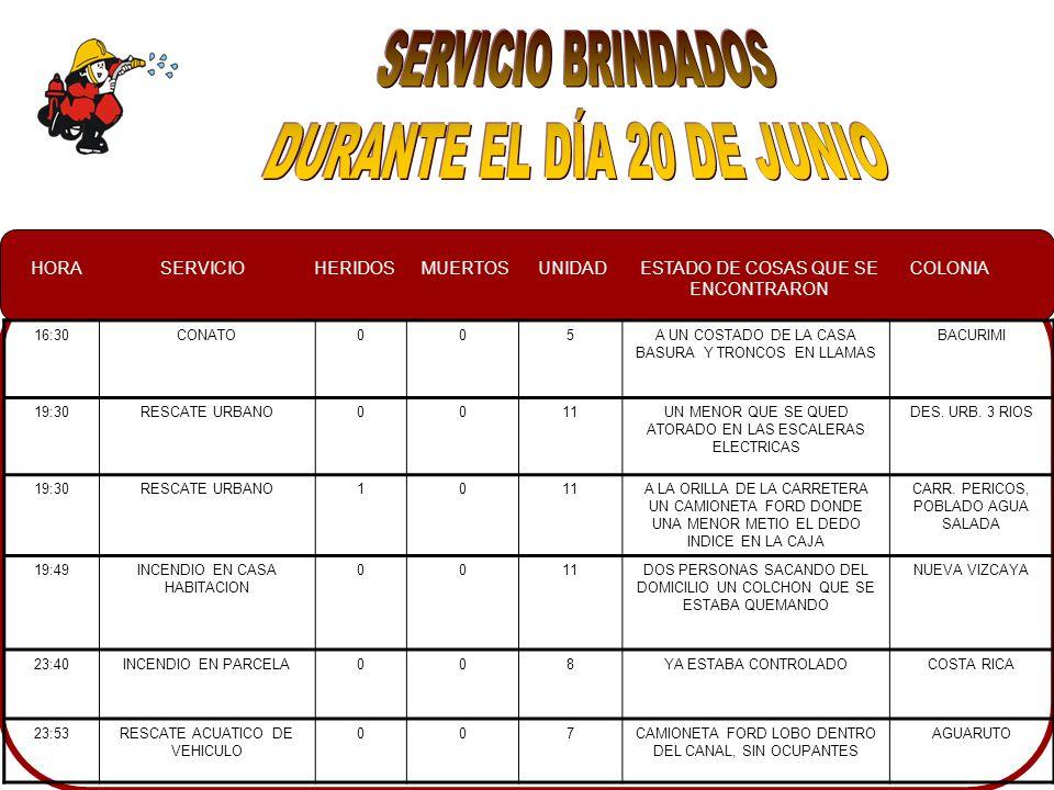 HORASERVICIOHERIDOSMUERTOSUNIDADESTADO DE COSAS QUE SE ENCONTRARON COLONIA 16:30CONATO005A UN COSTADO DE LA CASA BASURA Y TRONCOS EN LLAMAS BACURIMI 19:30RESCATE URBANO0011UN MENOR QUE SE QUED ATORADO EN LAS ESCALERAS ELECTRICAS DES.
