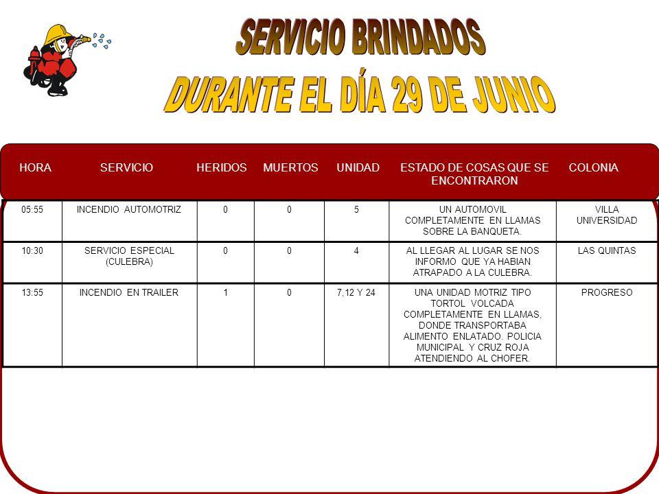 HORASERVICIOHERIDOSMUERTOSUNIDADESTADO DE COSAS QUE SE ENCONTRARON COLONIA 2:20INCENDIO AUTOMOTRIZ007UN AUTOMOVIL POINTER CON EL FRENTE Y PARTE DEL TABLERO EN LLAMAS GUADALUPE 7:00INCENDIO AUTOMOTRIZ003UN AUTOMOVIL EN EL ESTACIONAMIENTO DE UNA ESCUELA CON EL MOTOR EN LLAMAS Y PROPAGANDOSE HACA EL INTENRIOR DE DICHO VEHICULO VILLA SATELITE 14:10FALSA ALARMA001,11NO SE ENCONTRO NADA EN EL LUGAR ISLA MUSALA 14:44INCENDIO AUTOMOTRIZ007YA ESTABA CONTROLADOEL QUEMADITO 17:50CONATO005,11MALEZA, BASURA Y TRONCOS EN LLAMAS PROPAGANDOSE HACIA UNAS CASAS A UN COSTADO DEL LOTE BALDIO GABRIEL LEYVA
