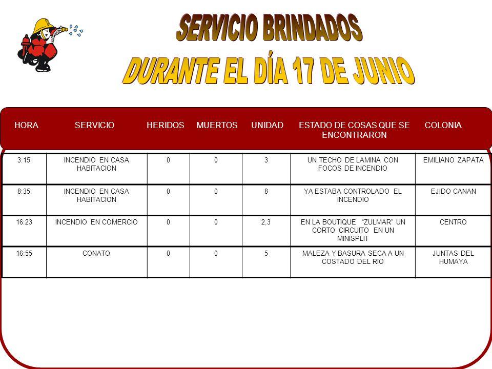 HORASERVICIOHERIDOSMUERTOSUNIDADESTADO DE COSAS QUE SE ENCONTRARON COLONIA 3:15INCENDIO EN CASA HABITACION 003UN TECHO DE LAMINA CON FOCOS DE INCENDIO EMILIANO ZAPATA 8:35INCENDIO EN CASA HABITACION 008YA ESTABA CONTROLADO EL INCENDIO EJIDO CANAN 16:23INCENDIO EN COMERCIO002,3EN LA BOUTIQUE ZULMAR UN CORTO CIRCUITO EN UN MINISPLIT CENTRO 16:55CONATO005MALEZA Y BASURA SECA A UN COSTADO DEL RIO JUNTAS DEL HUMAYA