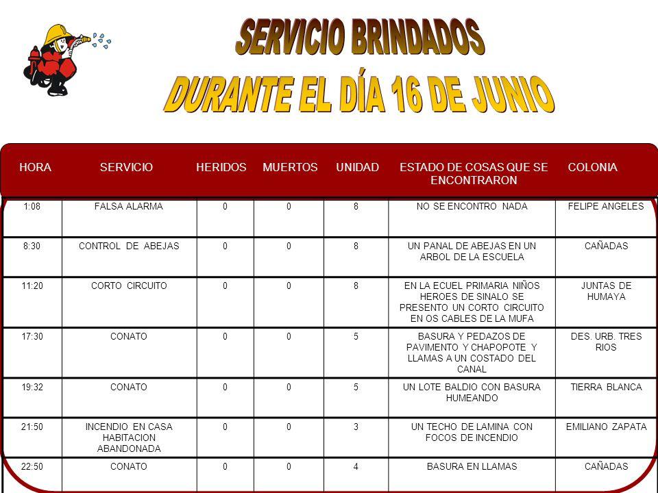 HORASERVICIOHERIDOSMUERTOSUNIDADESTADO DE COSAS QUE SE ENCONTRARON COLONIA 1:08FALSA ALARMA008NO SE ENCONTRO NADAFELIPE ANGELES 8:30CONTROL DE ABEJAS008UN PANAL DE ABEJAS EN UN ARBOL DE LA ESCUELA CAÑADAS 11:20CORTO CIRCUITO008EN LA ECUEL PRIMARIA NIÑOS HEROES DE SINALO SE PRESENTO UN CORTO CIRCUITO EN OS CABLES DE LA MUFA JUNTAS DE HUMAYA 17:30CONATO005BASURA Y PEDAZOS DE PAVIMENTO Y CHAPOPOTE Y LLAMAS A UN COSTADO DEL CANAL DES.