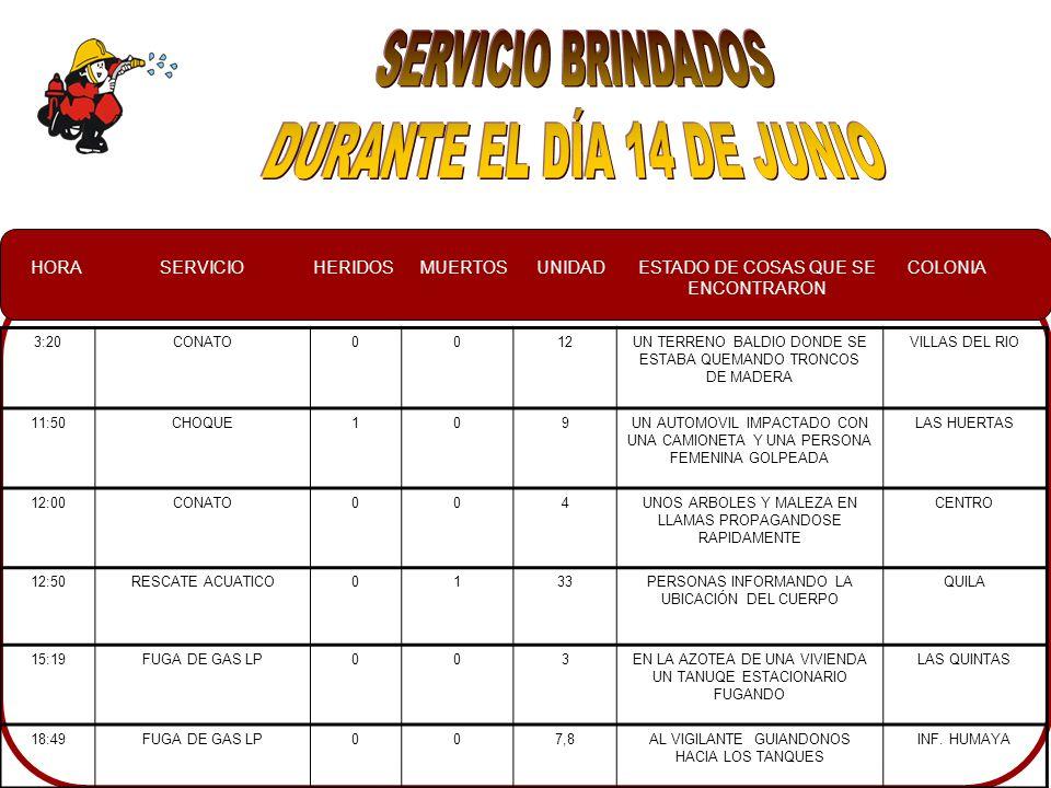 HORASERVICIOHERIDOSMUERTOSUNIDADESTADO DE COSAS QUE SE ENCONTRARON COLONIA 3:20CONATO0012UN TERRENO BALDIO DONDE SE ESTABA QUEMANDO TRONCOS DE MADERA VILLAS DEL RIO 11:50CHOQUE109UN AUTOMOVIL IMPACTADO CON UNA CAMIONETA Y UNA PERSONA FEMENINA GOLPEADA LAS HUERTAS 12:00CONATO004UNOS ARBOLES Y MALEZA EN LLAMAS PROPAGANDOSE RAPIDAMENTE CENTRO 12:50RESCATE ACUATICO0133PERSONAS INFORMANDO LA UBICACIÓN DEL CUERPO QUILA 15:19FUGA DE GAS LP003EN LA AZOTEA DE UNA VIVIENDA UN TANUQE ESTACIONARIO FUGANDO LAS QUINTAS 18:49FUGA DE GAS LP007,8AL VIGILANTE GUIANDONOS HACIA LOS TANQUES INF.