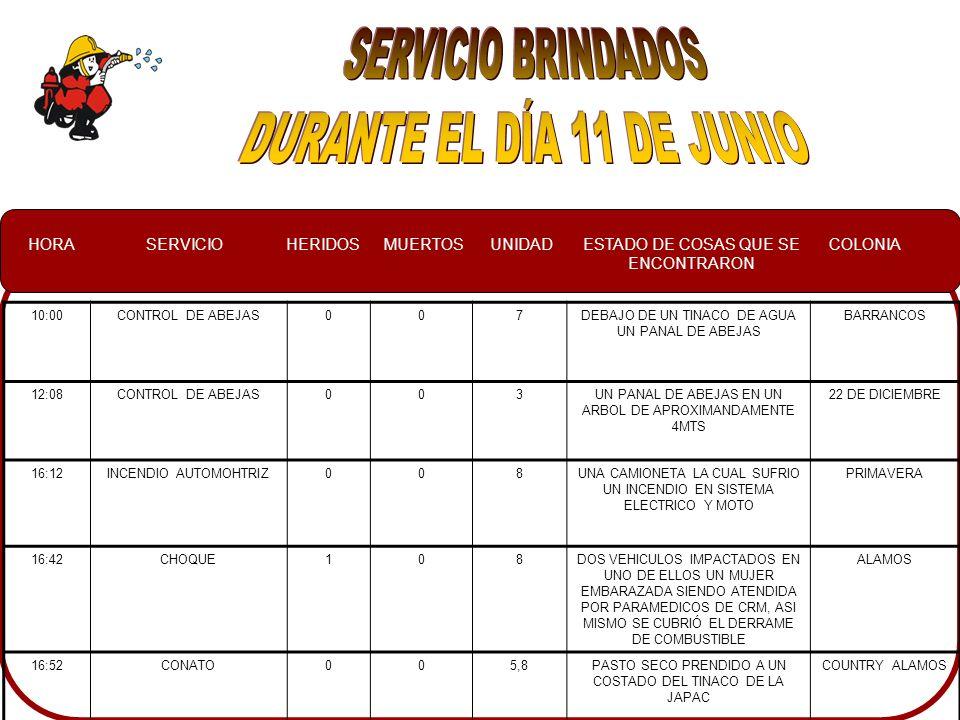 HORASERVICIOHERIDOSMUERTOSUNIDADESTADO DE COSAS QUE SE ENCONTRARON COLONIA 10:00CONTROL DE ABEJAS007DEBAJO DE UN TINACO DE AGUA UN PANAL DE ABEJAS BARRANCOS 12:08CONTROL DE ABEJAS003UN PANAL DE ABEJAS EN UN ARBOL DE APROXIMANDAMENTE 4MTS 22 DE DICIEMBRE 16:12INCENDIO AUTOMOHTRIZ008UNA CAMIONETA LA CUAL SUFRIO UN INCENDIO EN SISTEMA ELECTRICO Y MOTO PRIMAVERA 16:42CHOQUE108DOS VEHICULOS IMPACTADOS EN UNO DE ELLOS UN MUJER EMBARAZADA SIENDO ATENDIDA POR PARAMEDICOS DE CRM, ASI MISMO SE CUBRIÓ EL DERRAME DE COMBUSTIBLE ALAMOS 16:52CONATO005,8PASTO SECO PRENDIDO A UN COSTADO DEL TINACO DE LA JAPAC COUNTRY ALAMOS