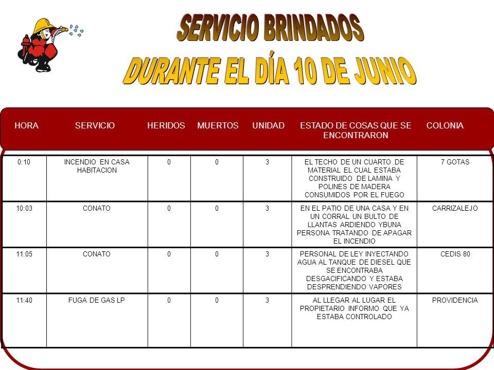 HORASERVICIOHERIDOSMUERTOSUNIDADESTADO DE COSAS QUE SE ENCONTRARON COLONIA 0:10INCENDIO EN CASA HABITACION 003EL TECHO DE UN CUARTO DE MATERIAL EL CUAL ESTABA CONSTRUIDO DE LAMINA Y POLINES DE MADERA CONSUMIDOS POR EL FUEGO 7 GOTAS 10:03CONATO003EN EL PATIO DE UNA CASA Y EN UN CORRAL UN BULTO DE LLANTAS ARDIENDO YBUNA PERSONA TRATANDO DE APAGAR EL INCENDIO CARRIZALEJO 11:05CONATO003PERSONAL DE LEY INYECTANDO AGUA AL TANQUE DE DIESEL QUE SE ENCONTRABA DESGACIFICANDO Y ESTABA DESPRENDIENDO VAPORES CEDIS 80 11:40FUGA DE GAS LP003AL LLEGAR AL LUGAR EL PROPIETARIO INFORMO QUE YA ESTABA CONTROLADO PROVIDENCIA