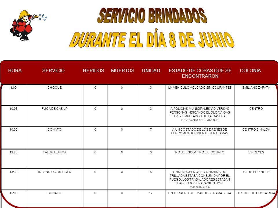 HORASERVICIOHERIDOSMUERTOSUNIDADESTADO DE COSAS QUE SE ENCONTRARON COLONIA 1:00CHQOUE003UN VEHICULO VOLCADO SIN OCUPANTESEMILIANO ZAPATA 10:03FUGA DE GAS LP003A POLICIAS MUNICIPALES Y DIVERSAS PERSONAS INDICANDO EL OLOR A GAS LP, Y EMPLEADOS DE LA GASERA REVISANDO EL TANQUE CENTRO 10:30CONATO007A UN COSTADO DE LOS DRENES DE FERROMEX DURMIENTES EN LLAMAS CENTRO SINALOA 13:20FALSA ALARMA003NO SE ENCONTRO E L CONATOVIRREYES 13:30INCENDIO AGRICOLA005UNA PARCELA QUE YA HABIA SIDO TRILLADA ESTABA CONSUMIDA POR EL FUEGO, LOS TRABAJADORES ESTABAN HACIENDO SEPARACION CON MAQUINARIA EJIDO EL PINOLE 15:00CONATO0012UN TERRENO QUEMANDOSE RAMA SECATREBOL DE COSTA RICA