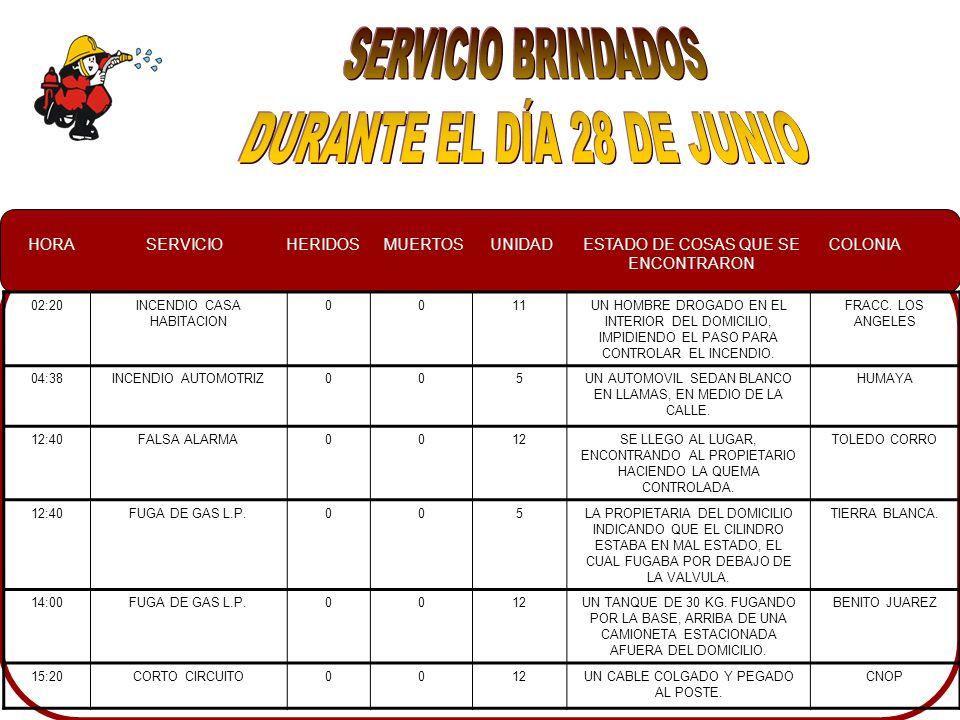 HORASERVICIOHERIDOSMUERTOSUNIDADESTADO DE COSAS QUE SE ENCONTRARON COLONIA 6:20CONATO003UNA CASA DE MATERIAL ABANDONADA CON BASURA EN SU INTERIOR CENTRO 7:00INCENDIO AUTOMOTRIZ005UN VEHICULLO FORD, CON LA PARTE DEL MOTOR EN LLAMAS Y EL INTERIOR LLENO DE HUMO SOLIDARIDAD 7:40CONATO 2DA SALIDA009VARIOS FOCOS DE INCENDIO EN EL INTERIOR DE UNA CASA ABANDONADA CENTRO 9:30SERVICIO ESPECIAL002VISITA DE NIÑOSCIUDADES HERMANAS 11:30FALSA ALARMA004NO SE ENCONTRO NADA EN EL LUGARCENTRO 12:40OLOR A GAS002EN UN NEGOCIO GRUAS MOLINA A UNA PERSONA SE LE DERRAME EL GAS CENTRO