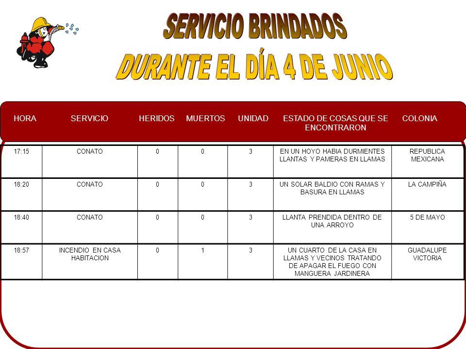 HORASERVICIOHERIDOSMUERTOSUNIDADESTADO DE COSAS QUE SE ENCONTRARON COLONIA 17:15CONATO003EN UN HOYO HABIA DURMIENTES LLANTAS Y PAMERAS EN LLAMAS REPUBLICA MEXICANA 18:20CONATO003UN SOLAR BALDIO CON RAMAS Y BASURA EN LLAMAS LA CAMPIÑA 18:40CONATO003LLANTA PRENDIDA DENTRO DE UNA ARROYO 5 DE MAYO 18:57INCENDIO EN CASA HABITACION 013UN CUARTO DE LA CASA EN LLAMAS Y VECINOS TRATANDO DE APAGAR EL FUEGO CON MANGUERA JARDINERA GUADALUPE VICTORIA