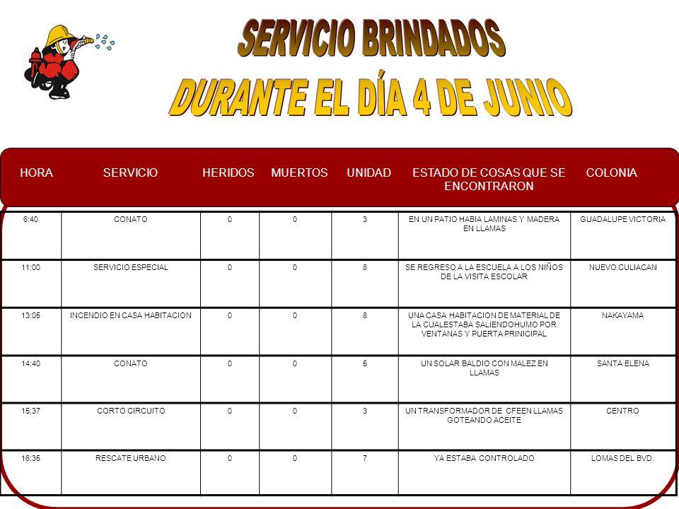 HORASERVICIOHERIDOSMUERTOSUNIDADESTADO DE COSAS QUE SE ENCONTRARON COLONIA 6:40CONATO003EN UN PATIO HABIA LAMINAS Y MADERA EN LLAMAS GUADALUPE VICTORIA 11:00SERVICIO ESPECIAL008SE REGRESO A LA ESCUELA A LOS NIÑOS DE LA VISITA ESCOLAR NUEVO CULIACAN 13:05INCENDIO EN CASA HABITACION008UNA CASA HABITACION DE MATERIAL DE LA CUALESTABA SALIENDOHUMO POR VENTANAS Y PUERTA PRINICIPAL NAKAYAMA 14:40CONATO005UN SOLAR BALDIO CON MALEZ EN LLAMAS SANTA ELENA 15:37CORTO CIRCUITO003UN TRANSFORMADOR DE CFEEN LLAMAS GOTEANDO ACEITE CENTRO 16:35RESCATE URBANO007YA ESTABA CONTROLADOLOMAS DEL BVD.